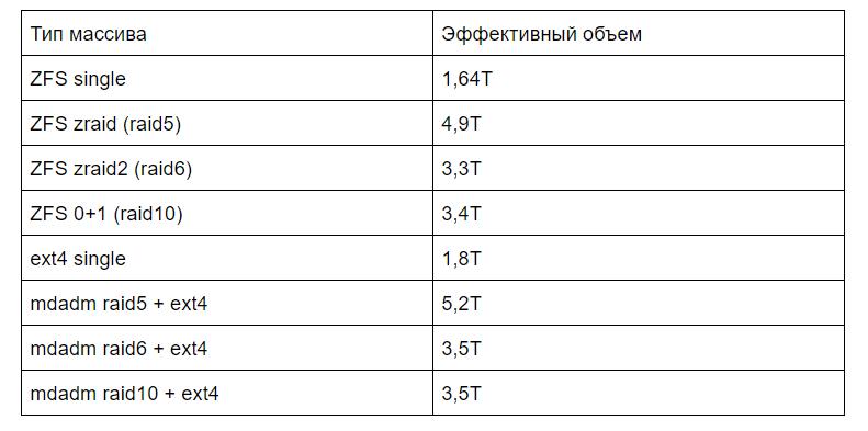 Производительность mdadm raid 5,6,10 и ZFS zraid, zraid2, ZFS striped mirror - 2