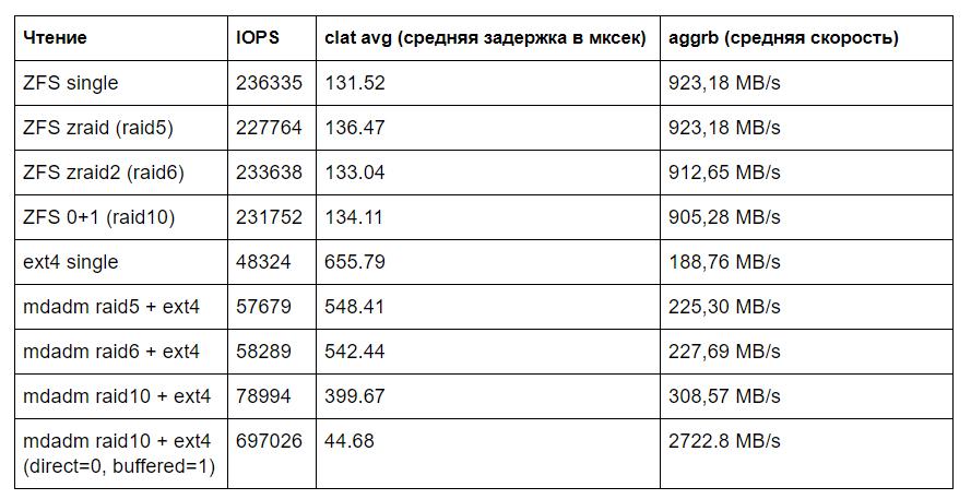 Производительность mdadm raid 5,6,10 и ZFS zraid, zraid2, ZFS striped mirror - 3