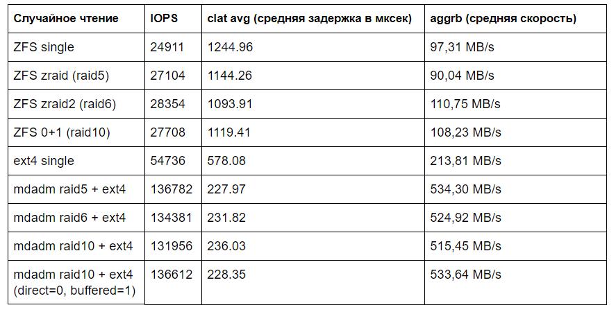 Производительность mdadm raid 5,6,10 и ZFS zraid, zraid2, ZFS striped mirror - 4
