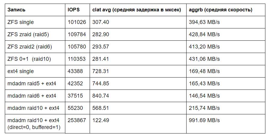 Производительность mdadm raid 5,6,10 и ZFS zraid, zraid2, ZFS striped mirror - 5