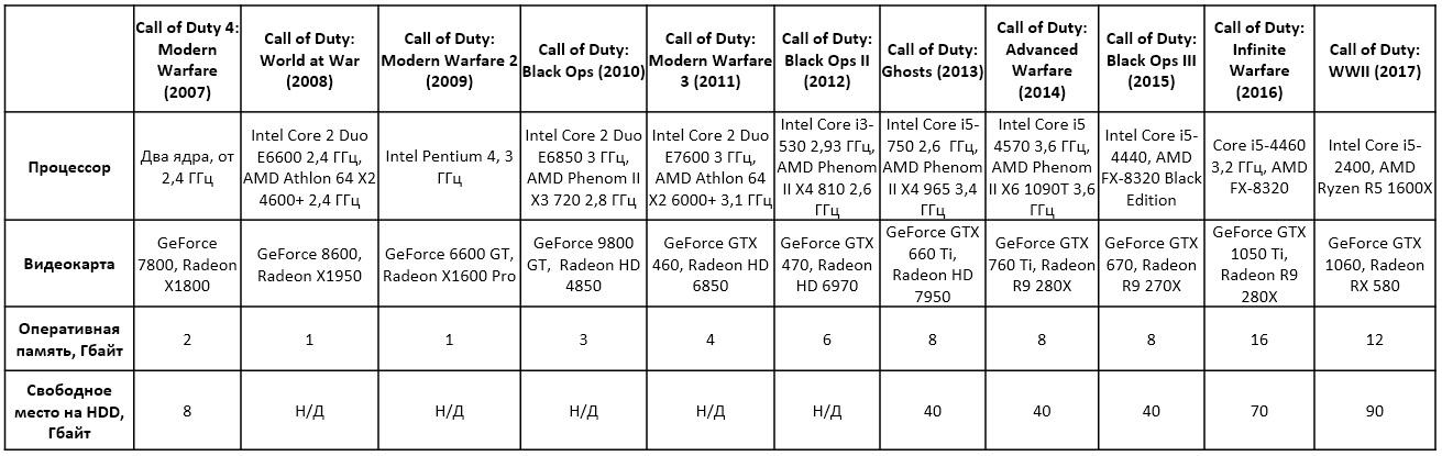 Сколько оперативной памяти потребляли компьютерные игры, или В ожидании эпохи «16+ Гбайт» - 3