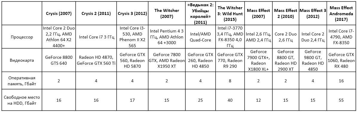 Сколько оперативной памяти потребляли компьютерные игры, или В ожидании эпохи «16+ Гбайт» - 4