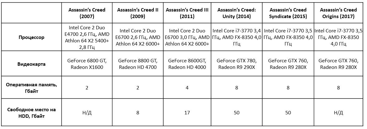 Сколько оперативной памяти потребляли компьютерные игры, или В ожидании эпохи «16+ Гбайт» - 5