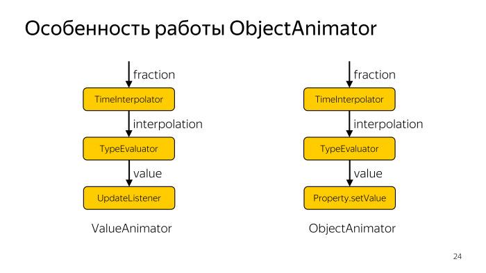 Лекция Яндекса: Advanced UI, часть вторая - 20