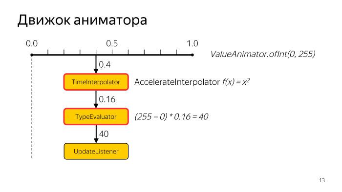 Лекция Яндекса: Advanced UI, часть вторая - 9