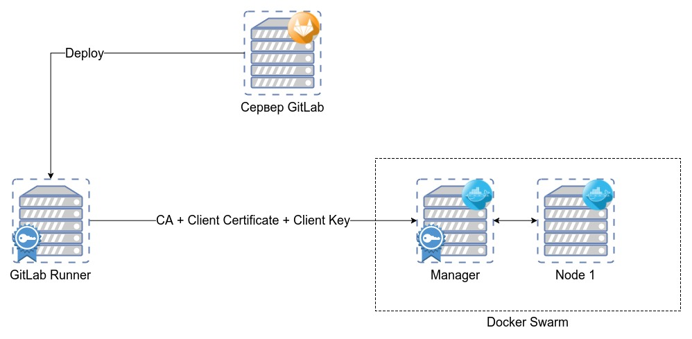 Диаграмма серверов
