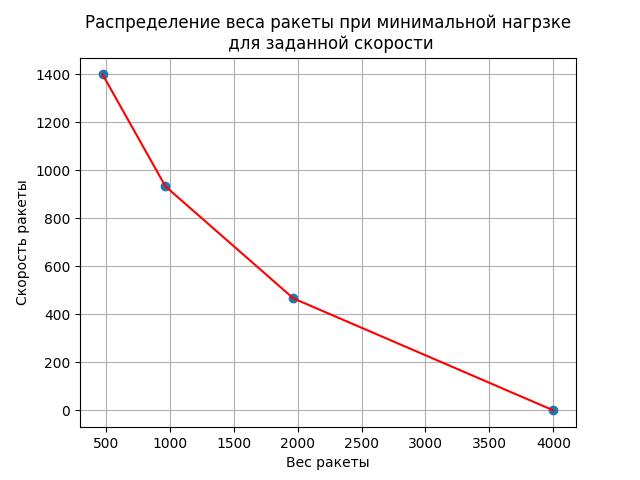 Решение задачи оптимизации многоступенчатых ракет - 11