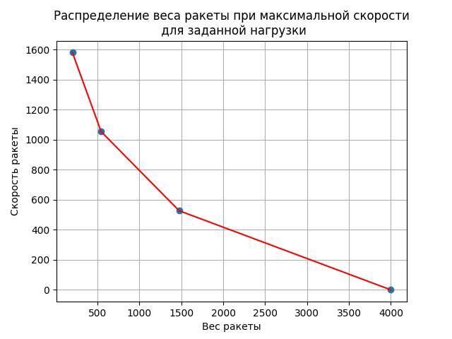 Решение задачи оптимизации многоступенчатых ракет - 14
