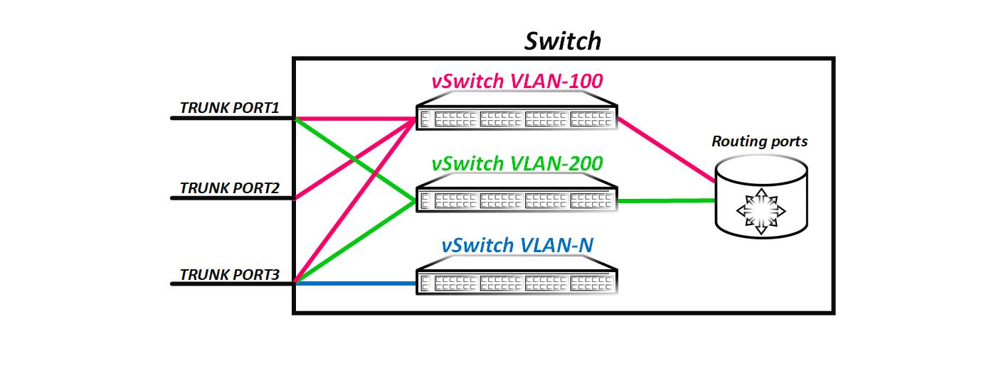 Введение в VxLAN - 2