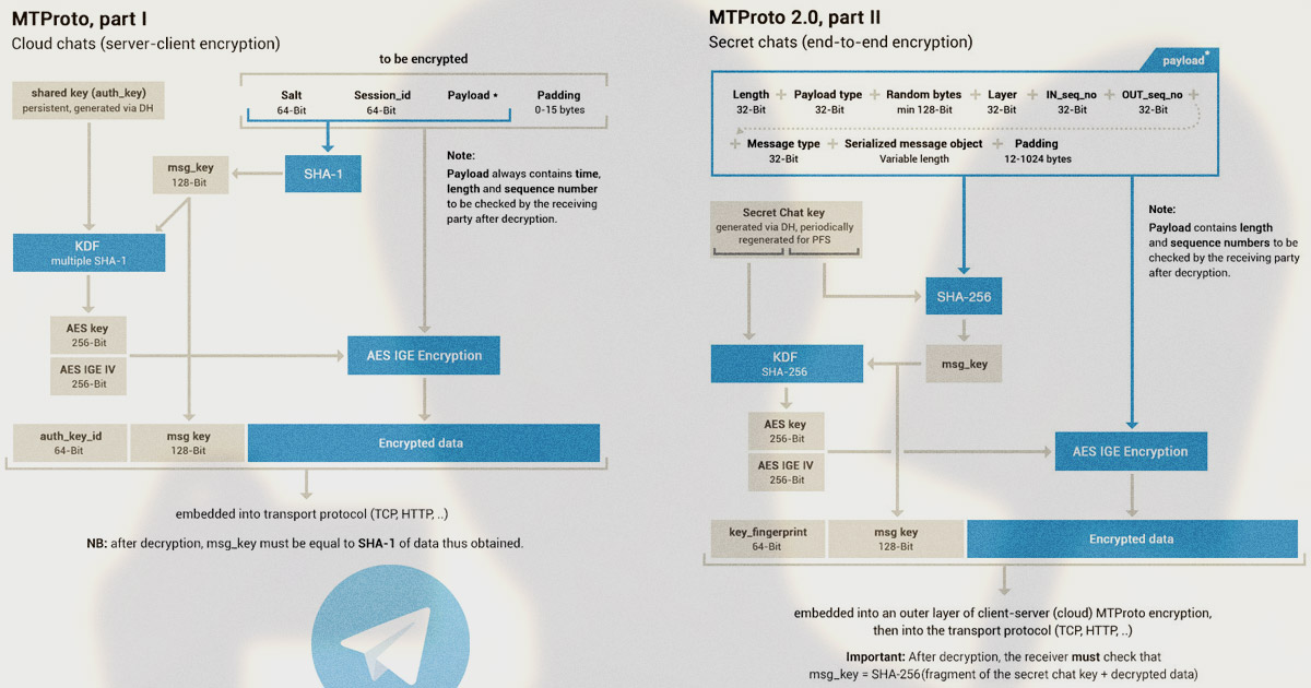 End-to-End шифрование в Telegram было — стало, MTRroto 1 vs 2