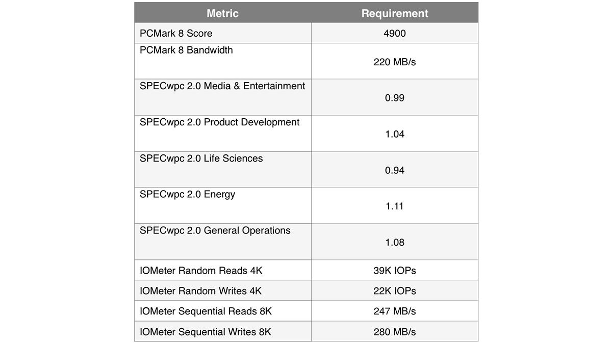 Классификация устройств хранения данных в рабочих станциях, на примере линейки Dell Precision - 10