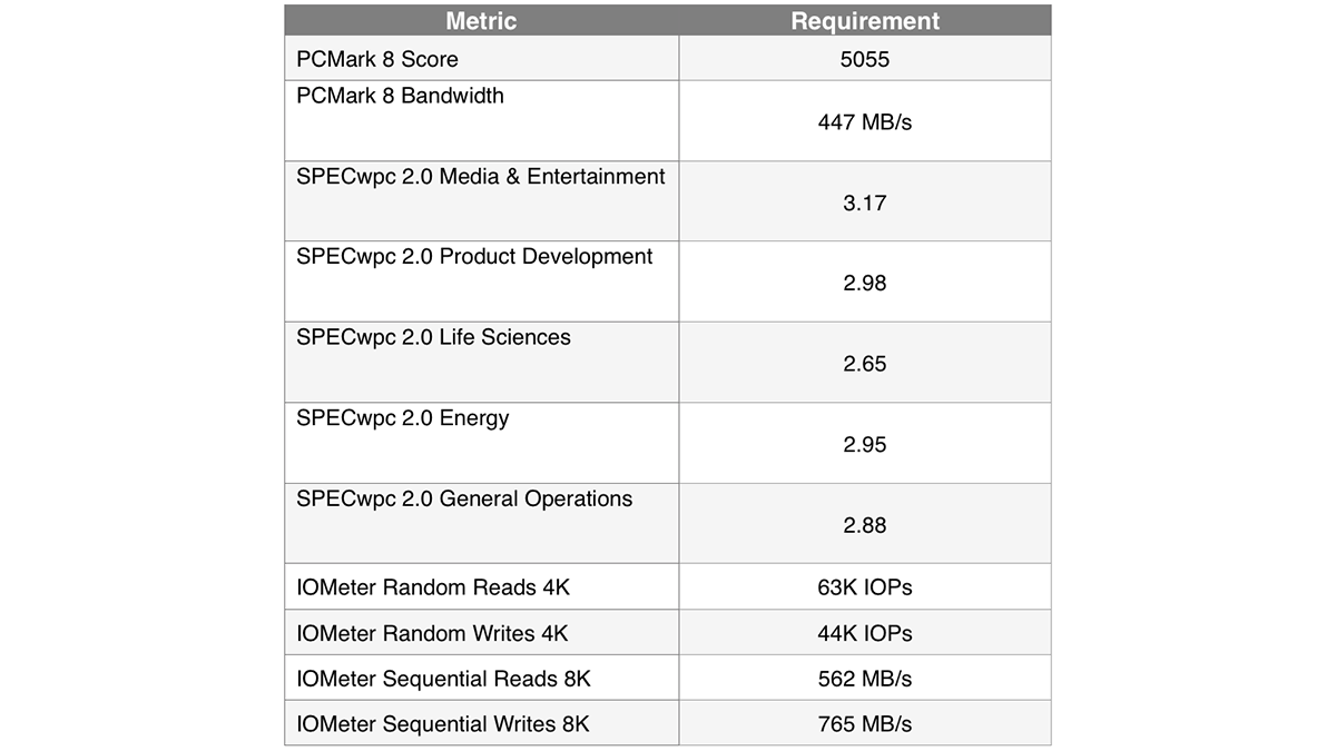 Классификация устройств хранения данных в рабочих станциях, на примере линейки Dell Precision - 11