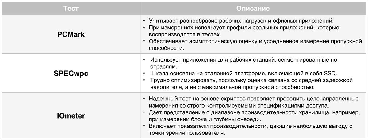 Классификация устройств хранения данных в рабочих станциях, на примере линейки Dell Precision - 4