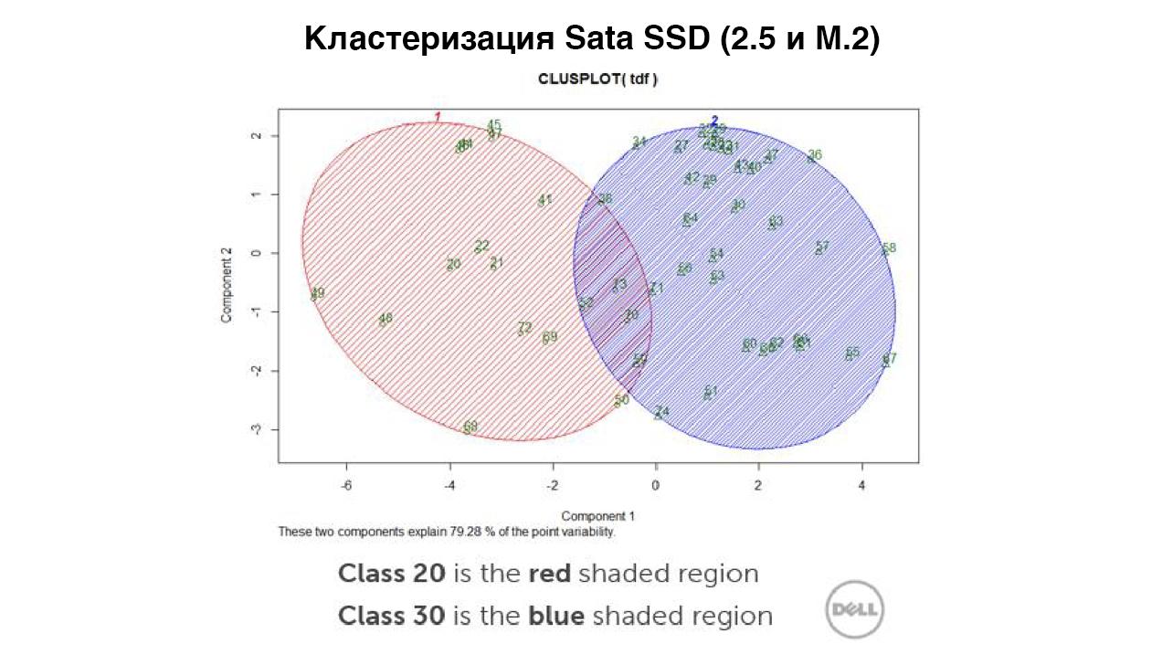 Классификация устройств хранения данных в рабочих станциях, на примере линейки Dell Precision - 7