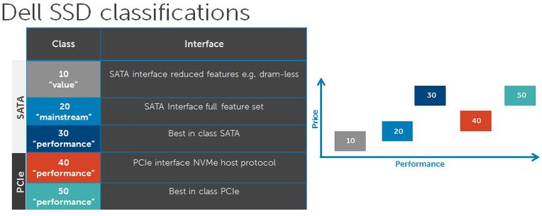 Классификация устройств хранения данных в рабочих станциях, на примере линейки Dell Precision - 8