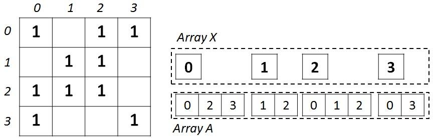 Самая быстрая и энергоэффективная реализация алгоритма BFS на различных параллельных архитектурах - 1