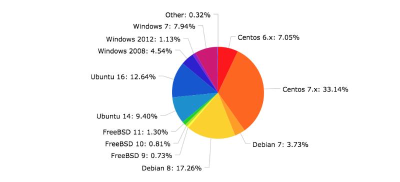 Статистика популярности операционных систем в IaaS: Ubuntu пока номер один, популярность CentOS растет - 4