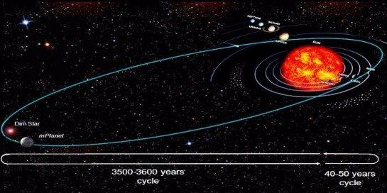 Ученые высказали предположения по поводу нахождения планеты Нибиру