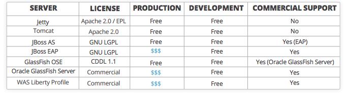 Дебаты об отличном сервере приложений Java c Tomcat, Jboss, GlassFish, Jetty и Liberty Profile. Часть вторая - 29