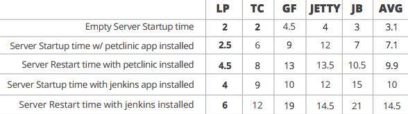 Дебаты об отличном сервере приложений Java c Tomcat, Jboss, GlassFish, Jetty и Liberty Profile. Часть вторая - 3