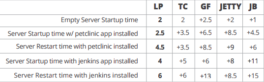 Дебаты об отличном сервере приложений Java c Tomcat, Jboss, GlassFish, Jetty и Liberty Profile. Часть вторая - 4