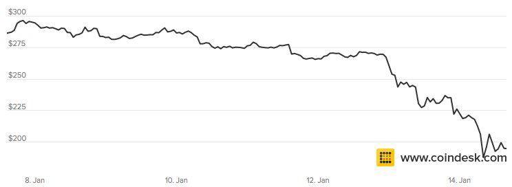 Не поддавайтесь хайпу, или почему цена биткоина не отражает его реальной ценности - 4