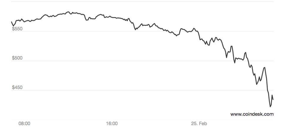 Не поддавайтесь хайпу, или почему цена биткоина не отражает его реальной ценности - 5