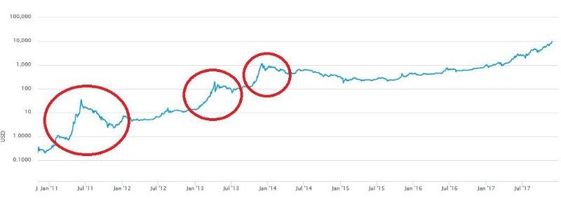 Не поддавайтесь хайпу, или почему цена биткоина не отражает его реальной ценности - 6