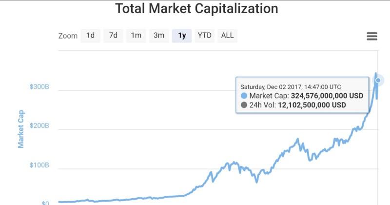 Не поддавайтесь хайпу, или почему цена биткоина не отражает его реальной ценности - 8