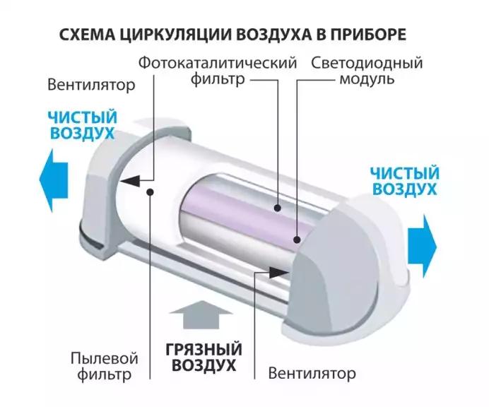 Разбираемся с воздухоочистителями для дома - 6