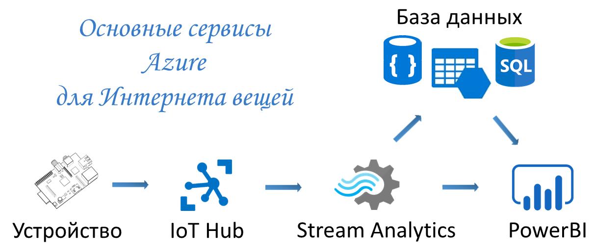 Интернет вещей: Arduino в связке с облаком - 3