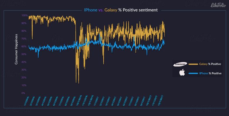 Смартфоны Samsung чаще вызывают у людей положительные эмоции, чем iPhone
