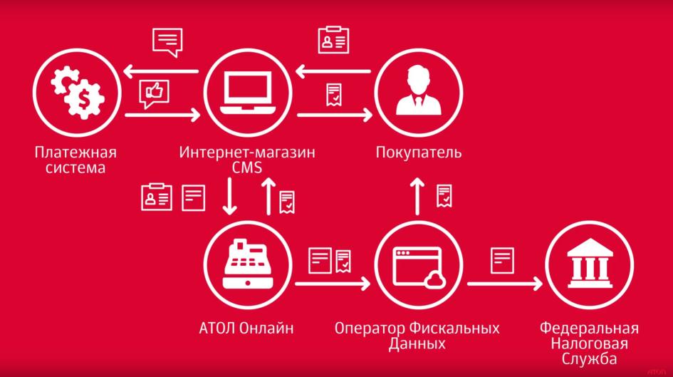 Сервис онлайн-касс АТОЛ Онлайн: API и интеграция с CMS - 4