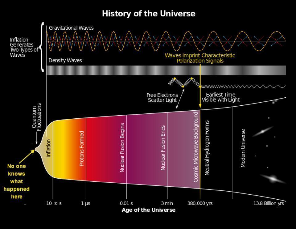 Спросите Итана: как далеко край Вселенной отстоит от самой далёкой галактики? - 6