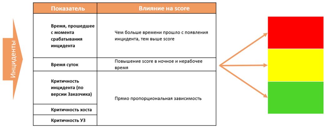 SOC for beginners. Как организовать мониторинг инцидентов и реагирование на атаки в режиме 24х7 - 10