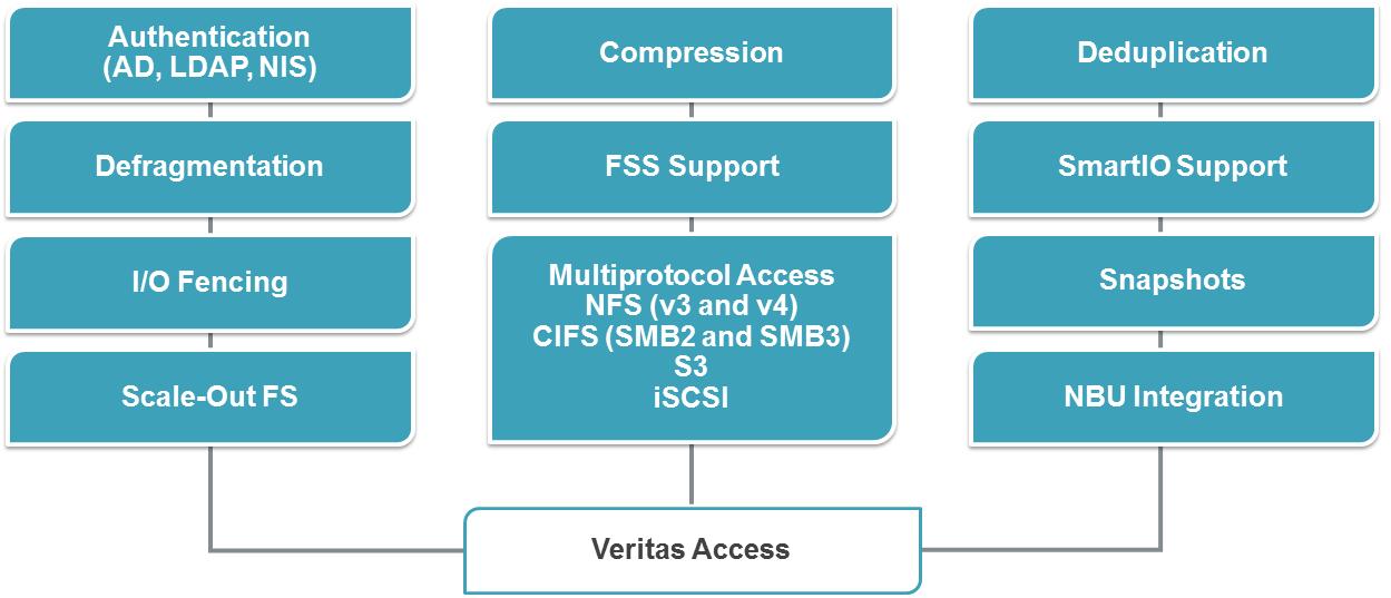 Veritas Access 7.3: плюсы, минусы, подводные камни - 5