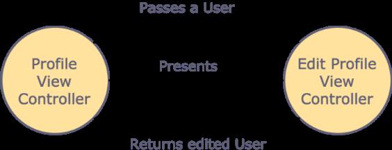 Синглтон, локатор сервисов и тесты в iOS - 2