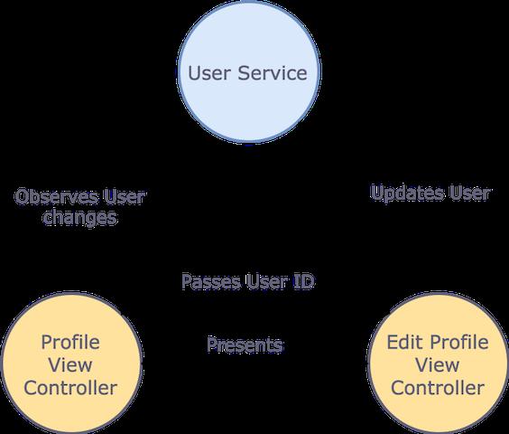 Синглтон, локатор сервисов и тесты в iOS - 3