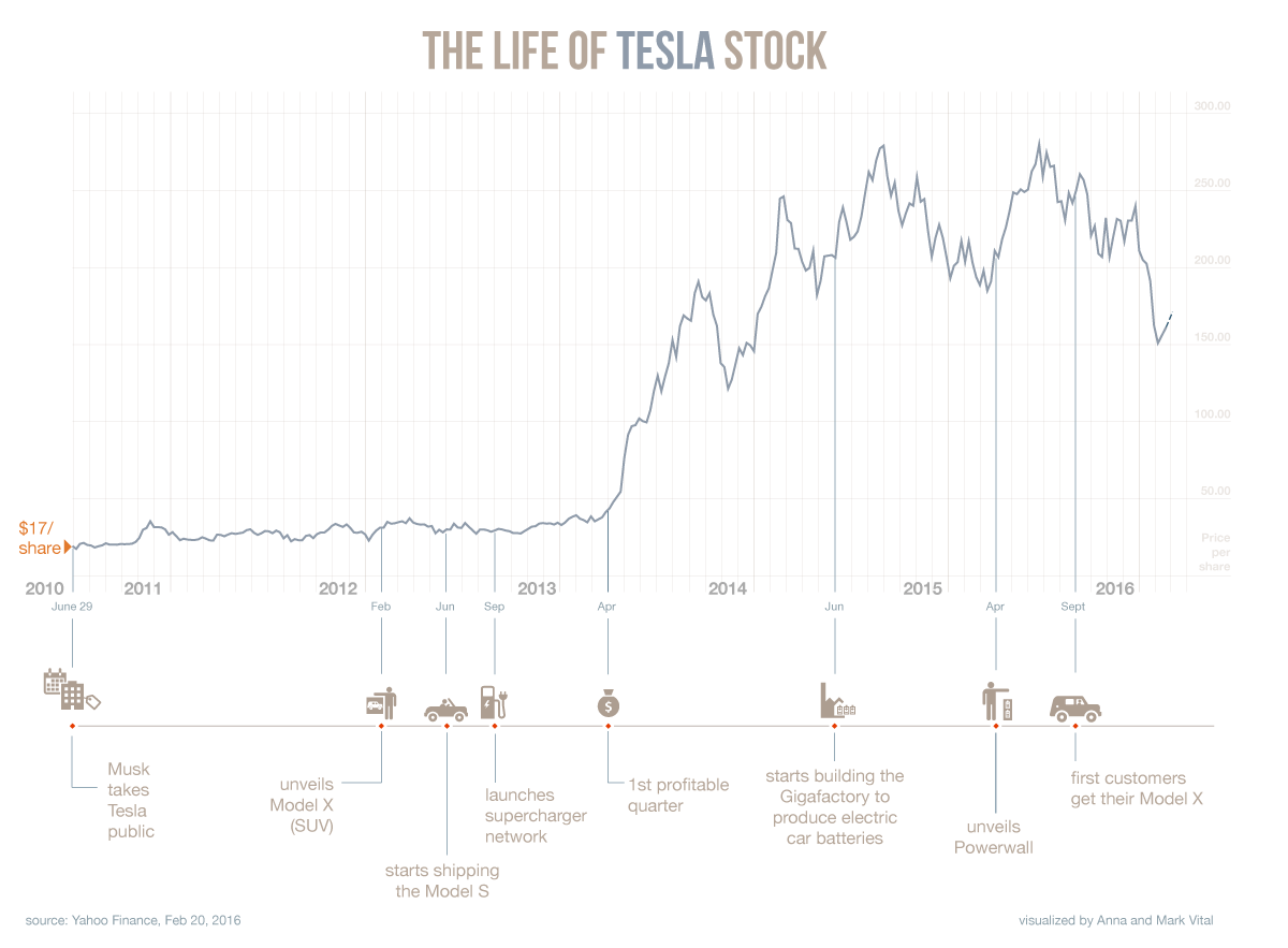 История Илона Маска – Инфографика - 8