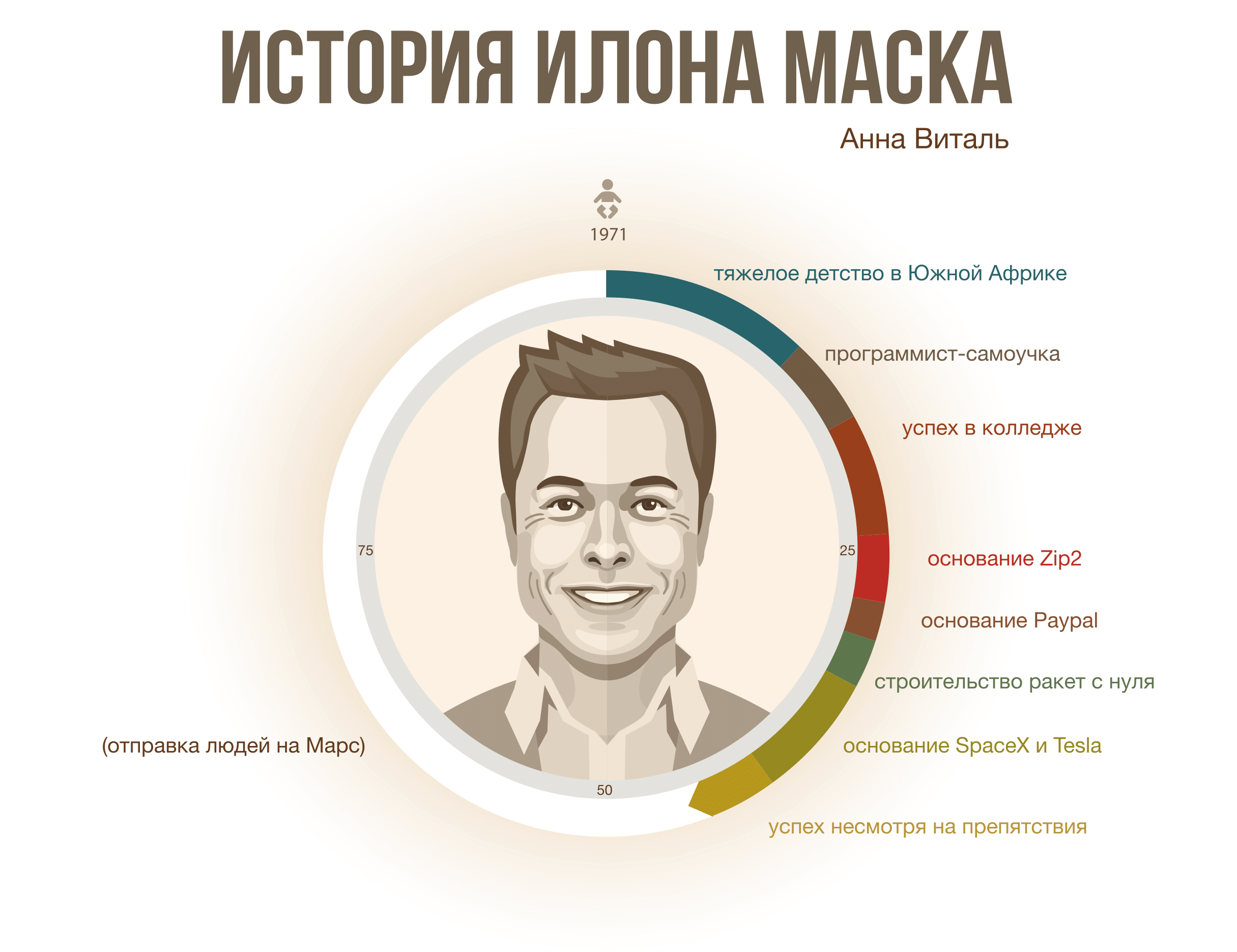 История Илона Маска – Инфографика - 1