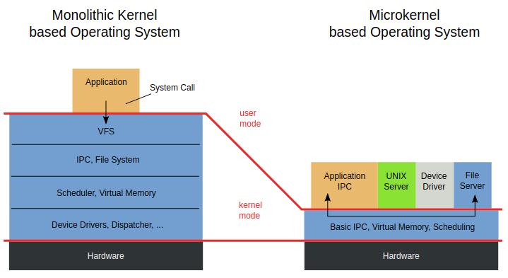 Microkernel vs Monolithic