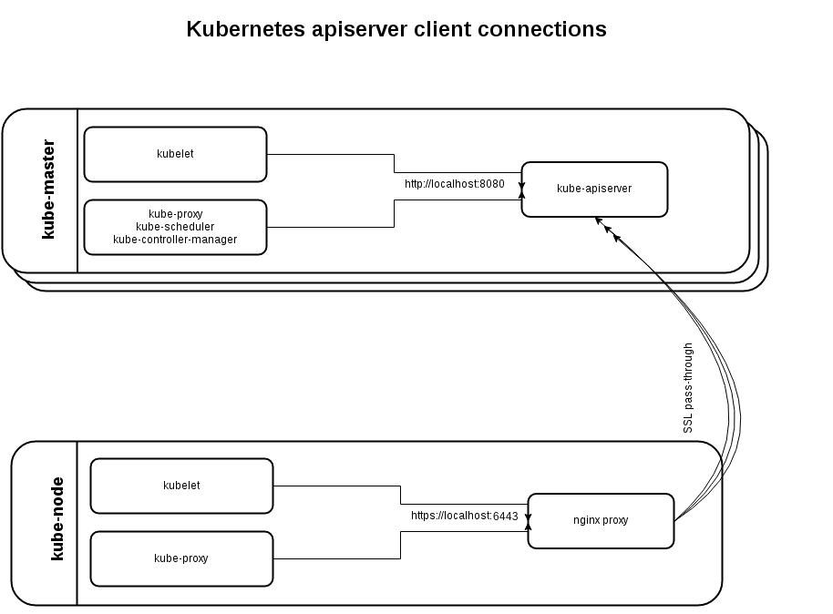 Установка HA Master Kubernetes кластера с помощью Kubespray - 2