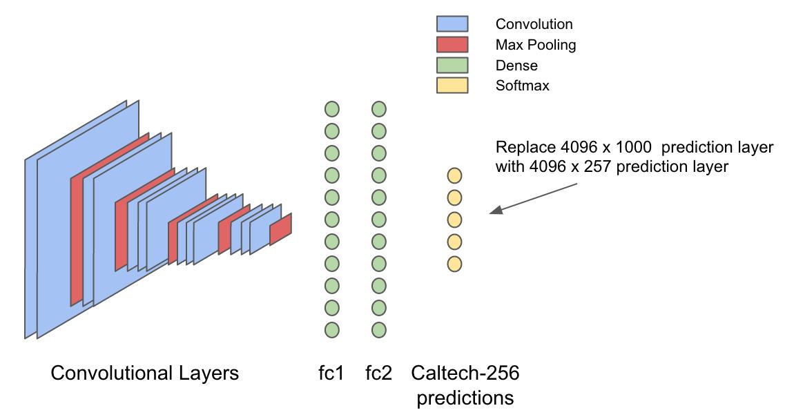 Глубокое обучение при помощи Spark и Hadoop: знакомство с Deeplearning4j - 3