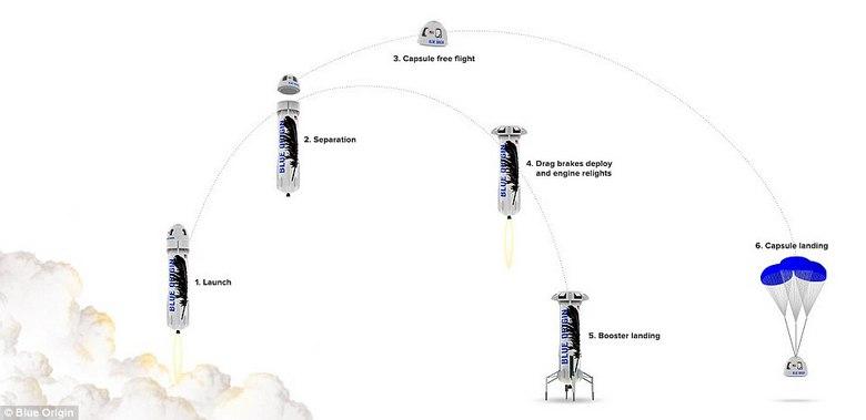 Blue Origin показала полёт корабля New Shepard из капсулы Crew Capsule 2.0