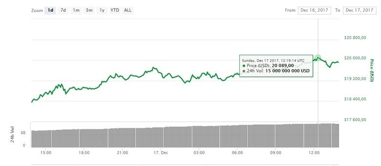Bitcoin добрался до очередного крупного рубежа