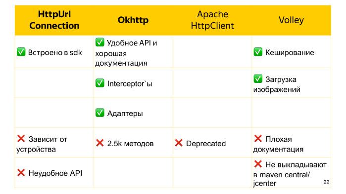 Советы по созданию современного Android-приложения. Лекция Яндекса - 14