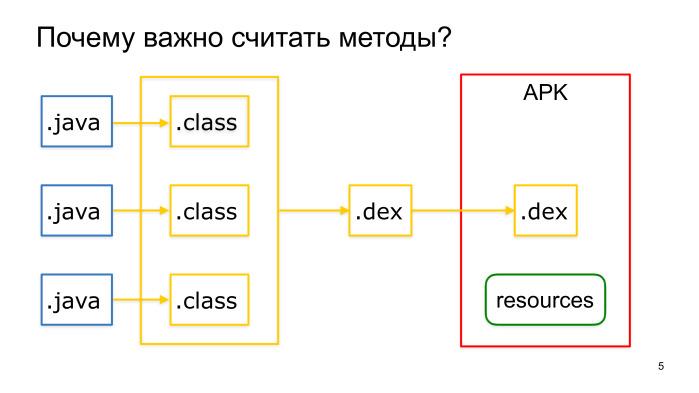 Советы по созданию современного Android-приложения. Лекция Яндекса - 2