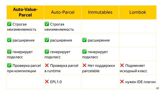 Советы по созданию современного Android-приложения. Лекция Яндекса - 32