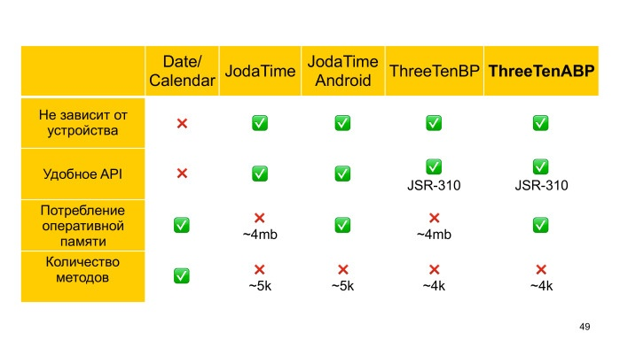 Советы по созданию современного Android-приложения. Лекция Яндекса - 37