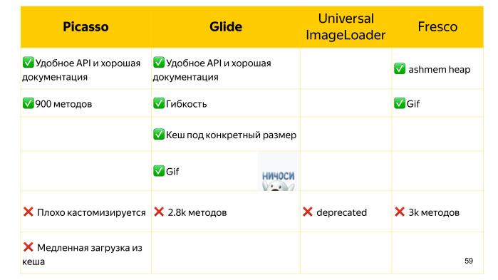 Советы по созданию современного Android-приложения. Лекция Яндекса - 46